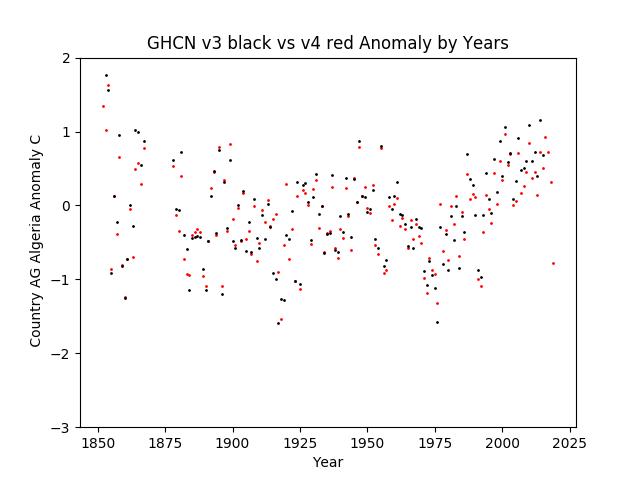 GHCN v3.3 vs v4 AG Algeria Anomaly