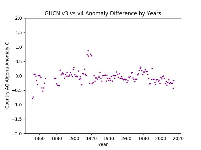 GHCN v3.3 vs v4 AG Algeria Difference