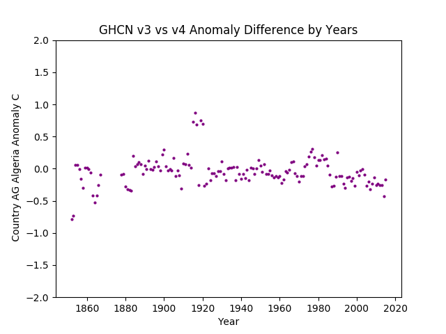 GHCN v3.3 vs v4 AG Algeria Difference