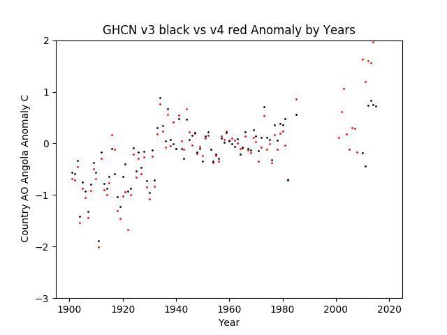 GHCN v3.3 vs v4 AO Angola Anomaly