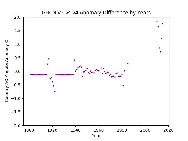 GHCN v3.3 vs v4 AO Angola Difference