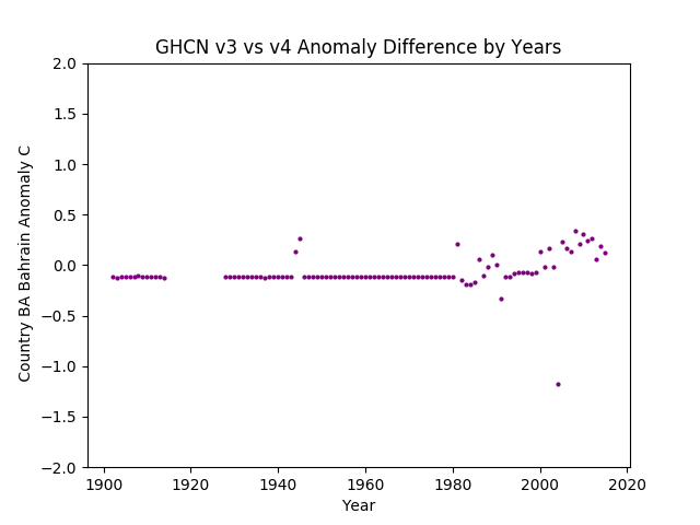GHCN v3.3 vs v4 BA Bahrain Difference