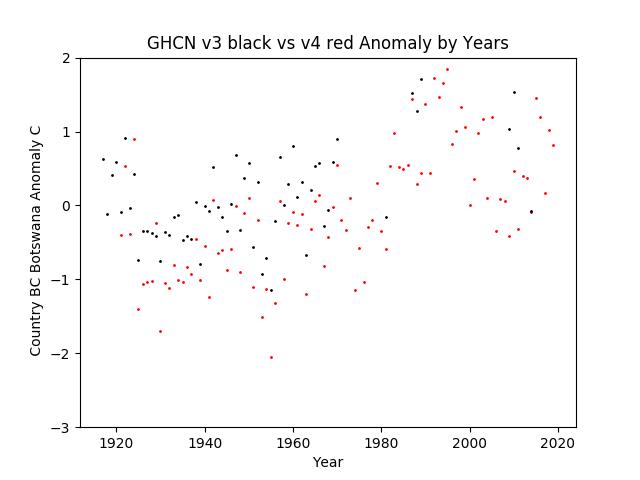 GHCN v3.3 vs v4 BC Botswana Anomaly