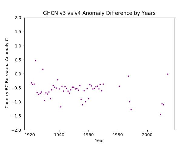 GHCN v3.3 vs v4 BC Botswana Difference