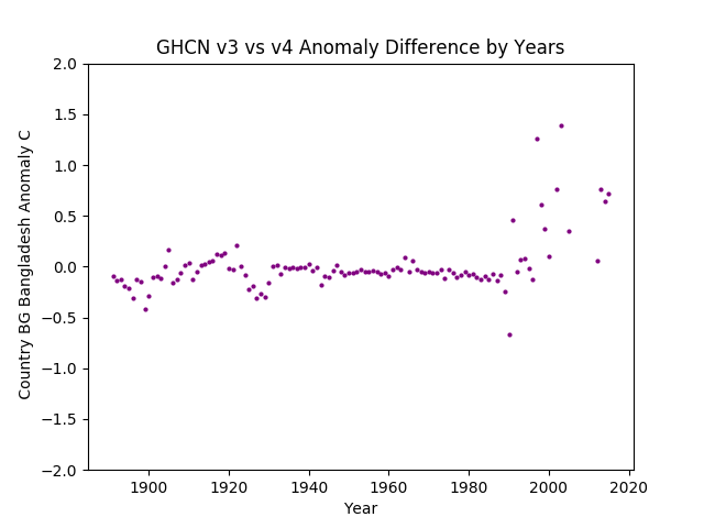 GHCN v3.3 vs v4 BG Bangladesh Difference