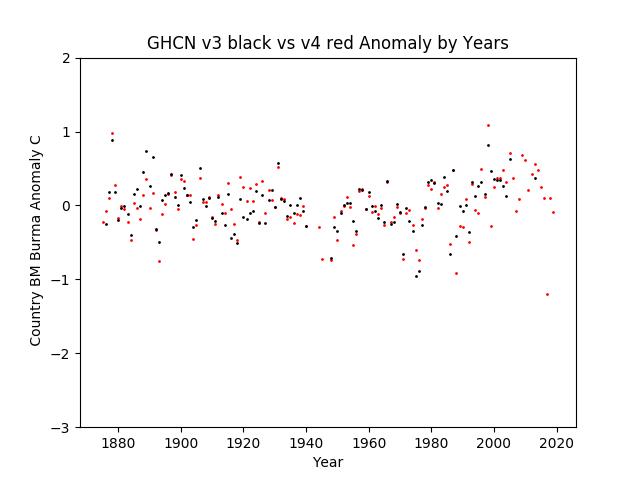 GHCN v3.3 vs v4 BM Burma Anomaly