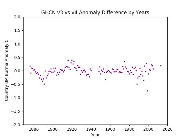 GHCN v3.3 vs v4 BM Burma Difference