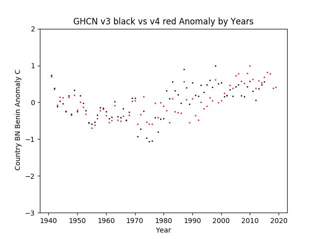 GHCN v3.3 vs v4 BN Benin Anomaly