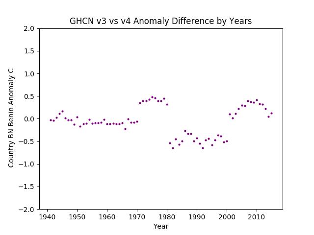 GHCN v3.3 vs v4 BN Benin Difference