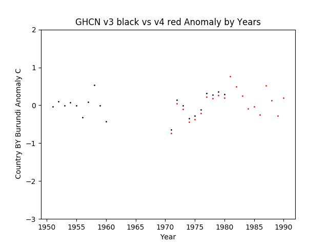 GHCN v3.3 vs v4 BY Burundi Anomaly