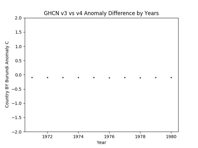 GHCN v3.3 vs v4 BY Burundi Difference