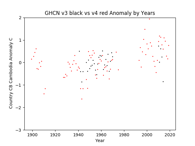GHCN v3.3 vs v4 CB Cambodia Anomaly