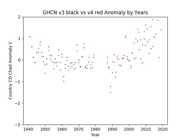 GHCN v3.3 vs v4 CD Chad Anomaly