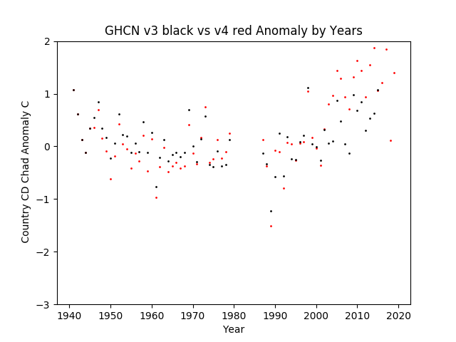 GHCN v3.3 vs v4 CD Chad Anomaly