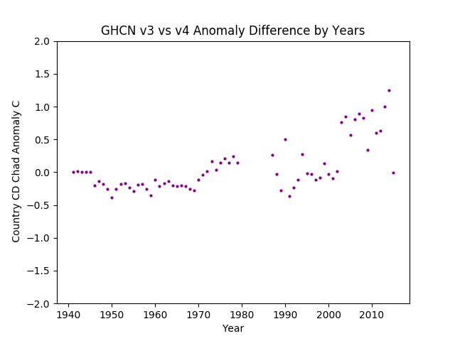 GHCN v3.3 vs v4 CD Chad Difference