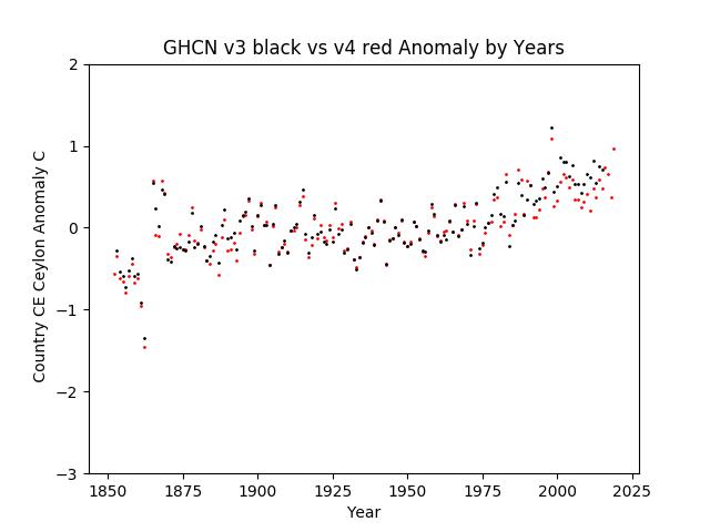 GHCN v3.3 vs v4 CE Sri Lanka Anomaly