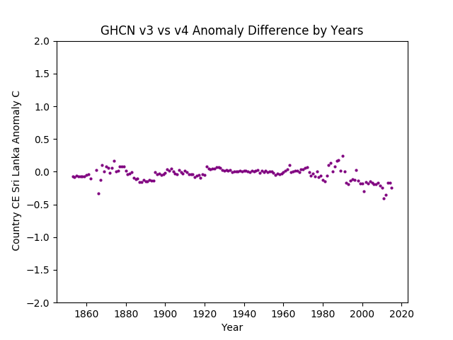 GHCN v3.3 vs v4 CE Sri Lanka Difference