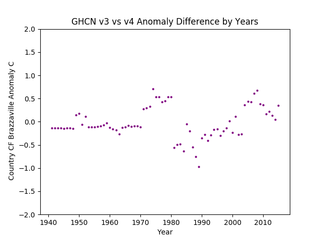 GHCN v3.3 vs v4 CF Congo Brazzaville Difference