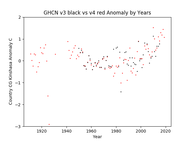 GHCN v3.3 vs v4 CG Congo Kinshasa Anomalies