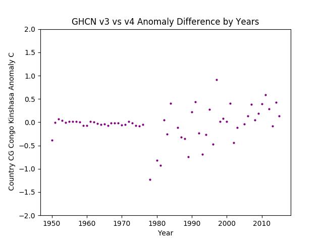 GHCN v3.3 vs v4 CG Congo Kinshasa Difference