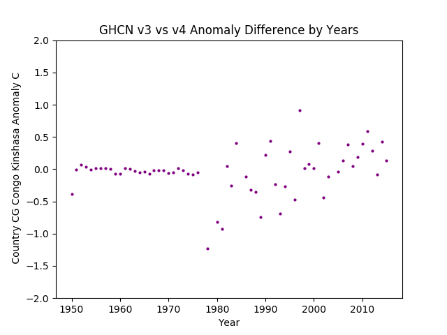 GHCN v3.3 vs v4 CG Congo Kinshasa Difference