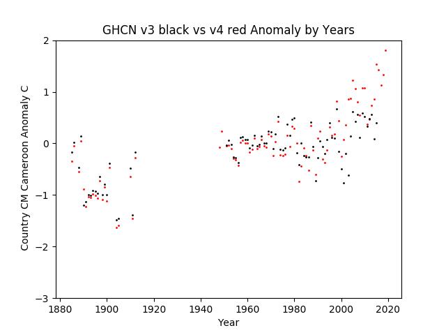 GHCN v3.3 vs v4 CM Cameroon Anomalies