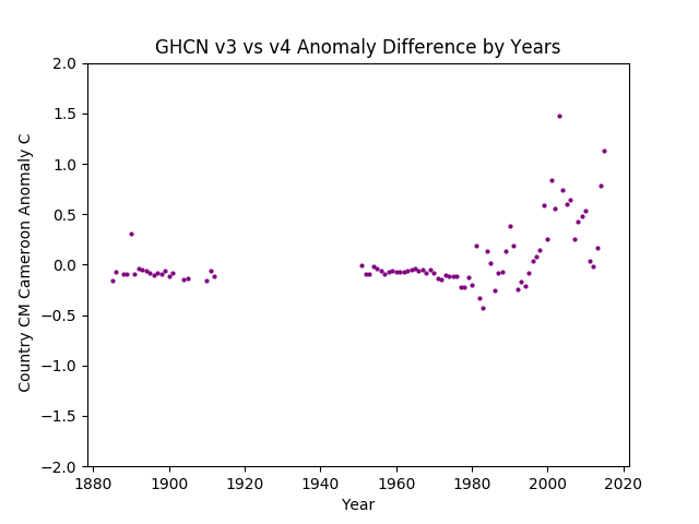 GHCN v3.3 vs v4 CM Cameroon Difference