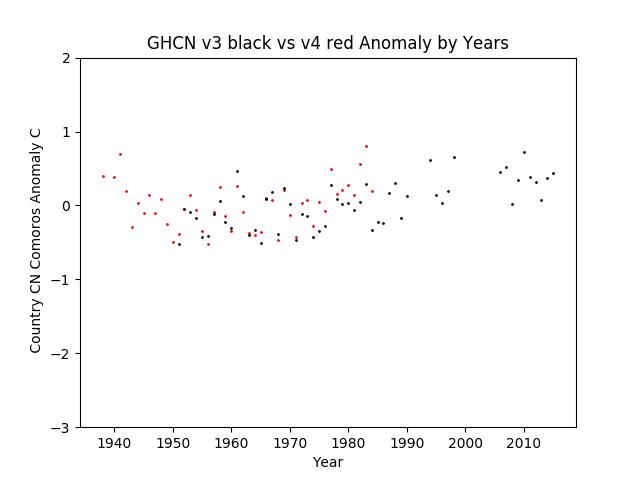 GHCN v3.3 vs v4 CN Comoros Anomaly