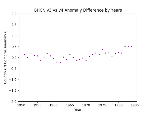 GHCN v3.3 vs v4 CN Comoros Difference
