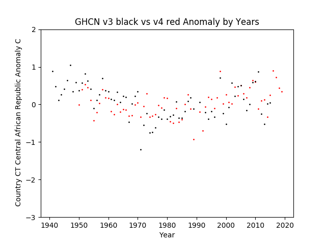 GHCN v3.3 vs v4 CT Central African Republic Anomaly
