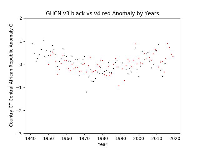 GHCN v3.3 vs v4 CT Central African Republic Anomaly