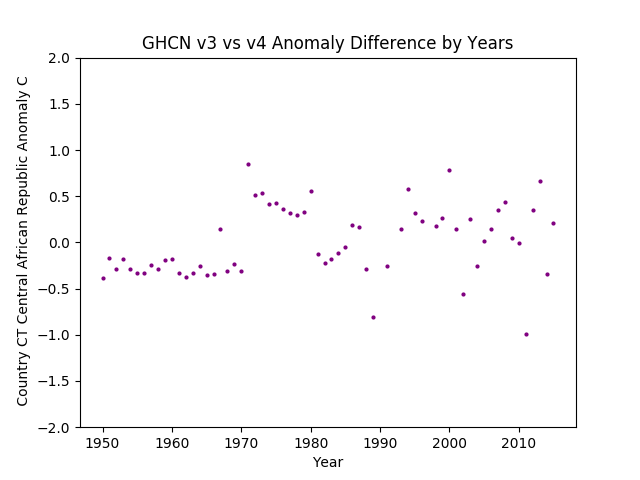 GHCN v3.3 vs v4 CT Central African Republic Difference