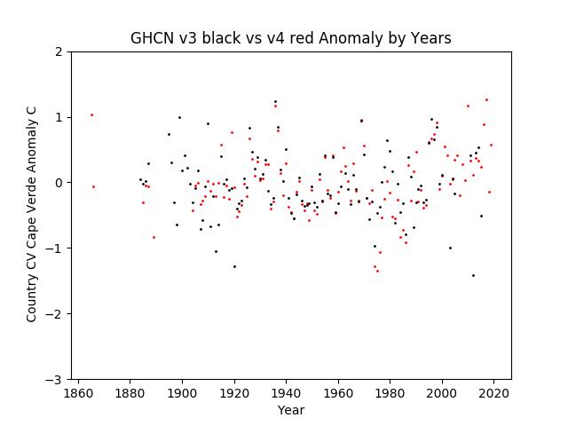 GHCN v3.3 vs v4 CV Cape Verde Anomaly