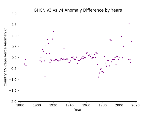 GHCN v3.3 vs v4 CV Cape Verde Difference