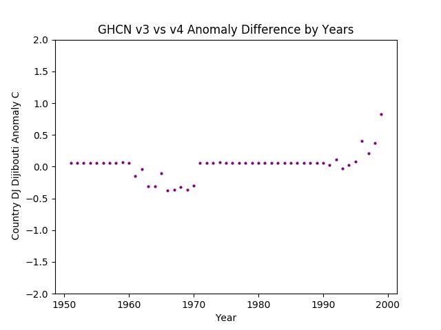 GHCN v3.3 vs 4 DJ Dijibouti Anomaly