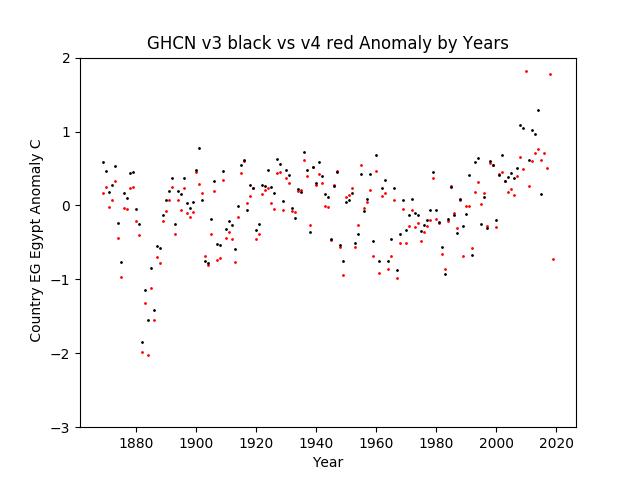 GHCN v3.3 vs v4 EG Egypt Anomaly