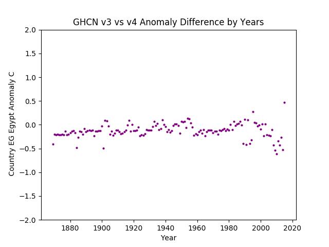 GHCN v3.3 vs v4 EG Egypt Difference