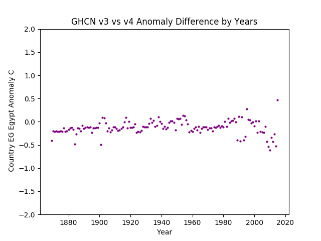 GHCN v3.3 vs v4 EG Egypt Difference