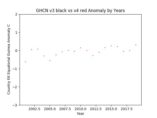 GHCN v3.3 vs v4 EK  Equatorial Guinea Anomaly