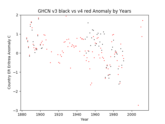 GHCN v3.3 vs v4 ER Eritrea Anomaly