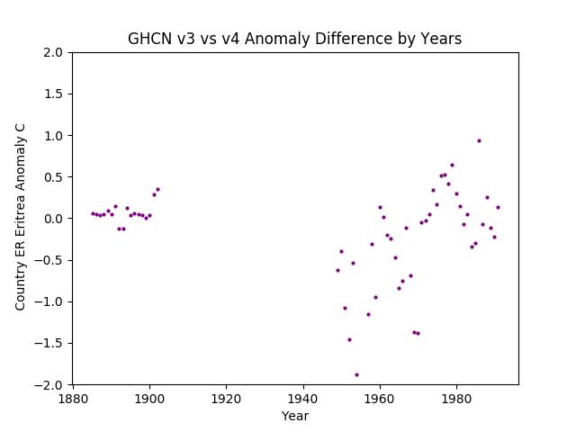 GHCN v3.3 vs v4 ER Eritrea Difference