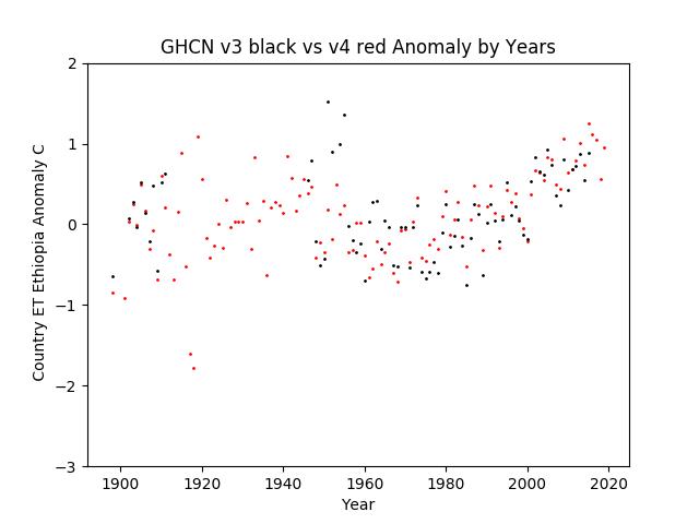 GHCN v3.3 vs v4 ET Ethiopia Anomaly