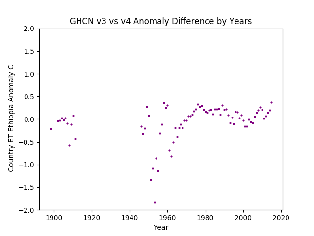 GHCN v3.3 vs v4 ET  Ethiopia Difference