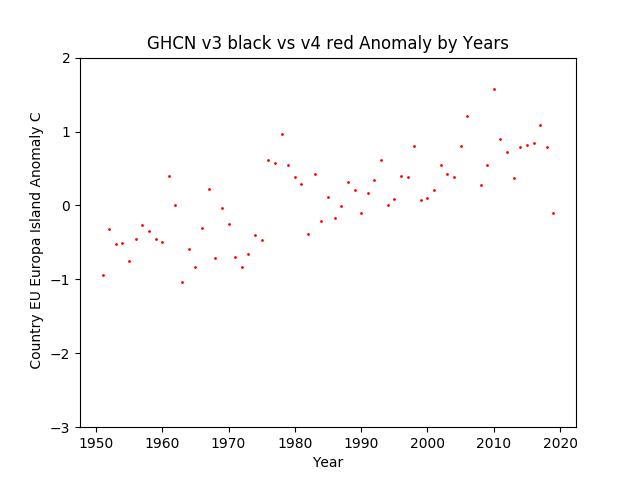 GHCN v3.3 vs v4 EU Europa Island Anomaly