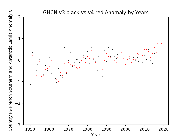 GHCN v3.3 vs v4 FS French Southern and Antarctic Lands Anomaly
