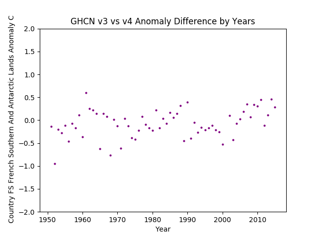 GHCN v3.3 vs v4 FS French Southern and Antarctic Lands Difference