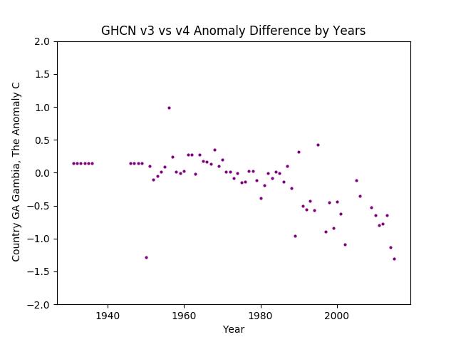 GHCN v3.3 vs v4 GA Gambia Difference