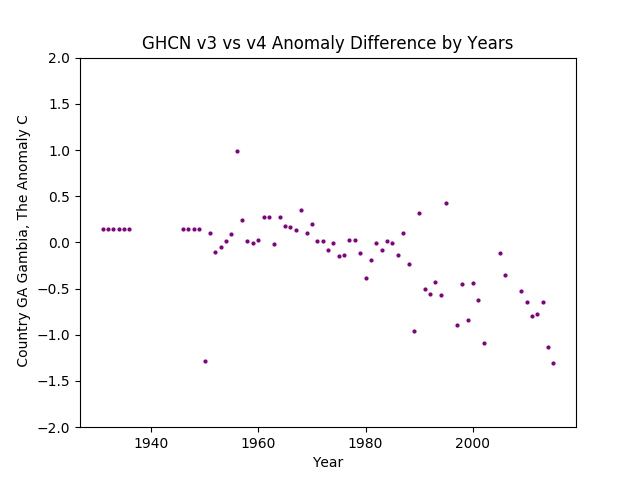 GHCN v3.3 vs v4 GA Gambia Difference