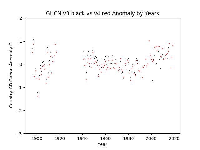 GHCN v3.3 vs v4 GB Gabon Anomaly