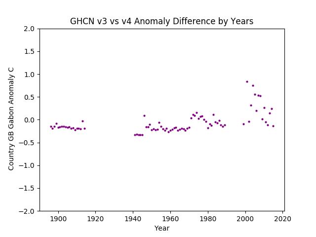GHCN v3.3 vs v4 GB Gabon Difference